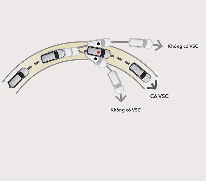 Hệ thống cân bằng điện tử (VSC)