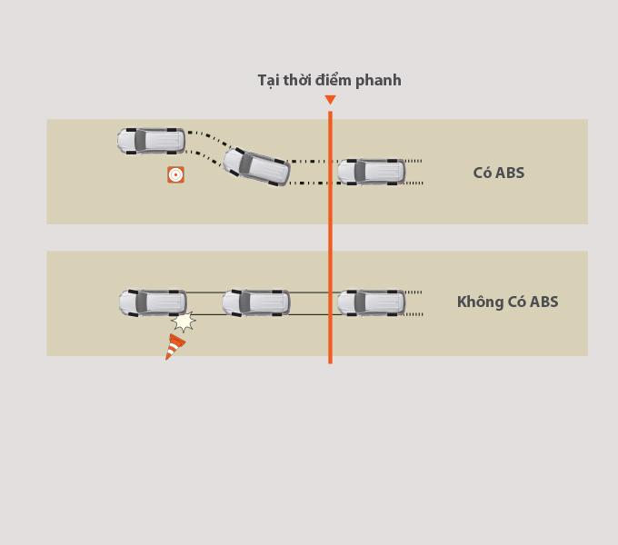 Hệ thống chống bó cứng phanh (ABS)